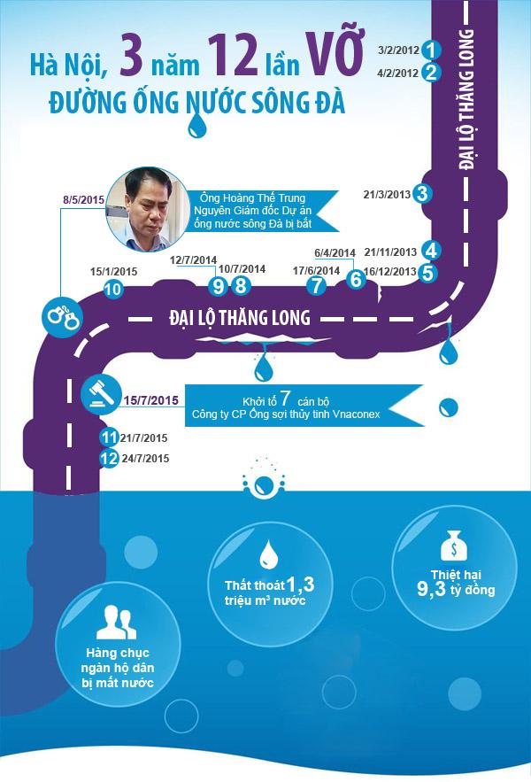 Infographic: 3 năm 12 lần vỡ đường ống nước sông Đà - 1