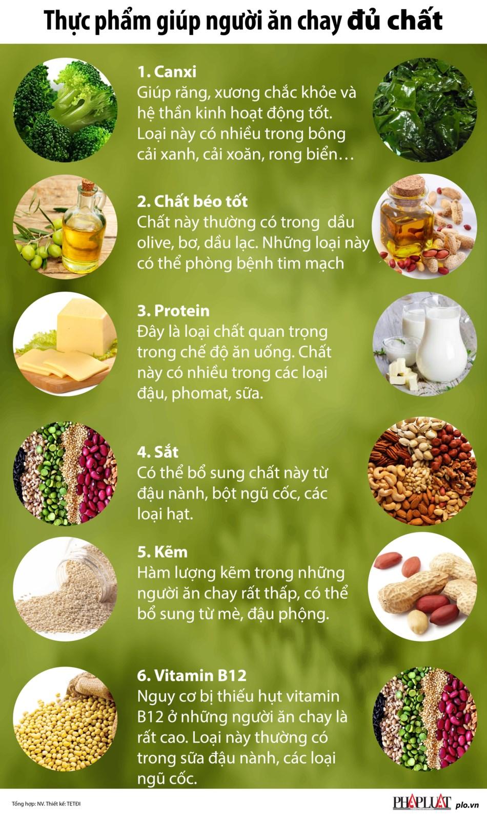 Thực phẩm giúp người ăn chay đủ chất