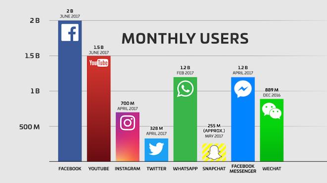 Hơn 2 tỷ người dùng hàng tháng và trách nhiệm của Facebook - 1