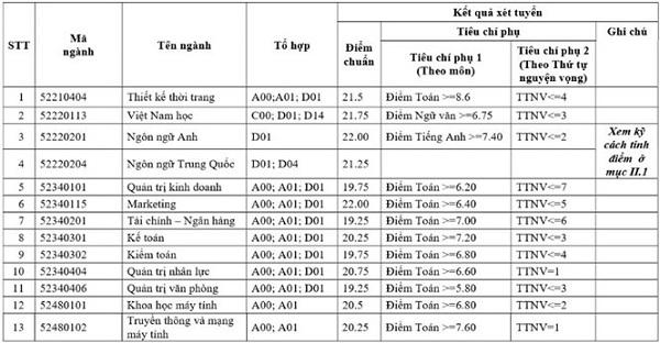 ĐH Công nghiệp Hà Nội công bố điểm chuẩn cao nhất là 24 điểm - 1