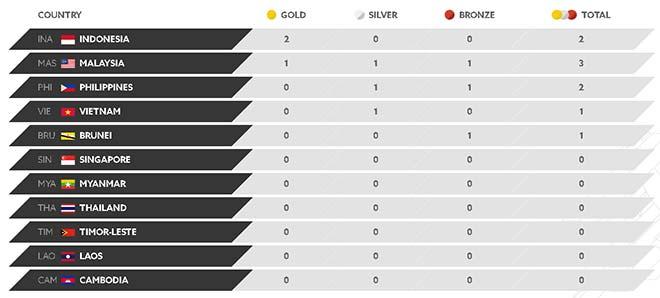 SEA Games 16/8: Việt Nam đứng thứ 4 bảng xếp hạng, trên Thái Lan - 1