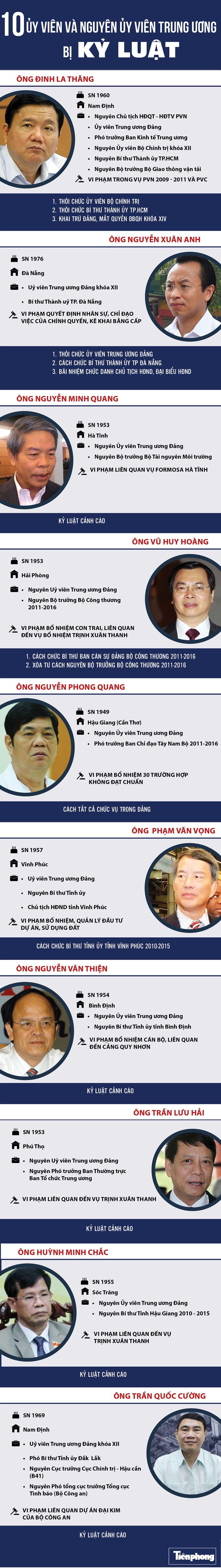 [Infographics] 10 uỷ viên, nguyên uỷ viên Trung ương bị kỷ luật - 1