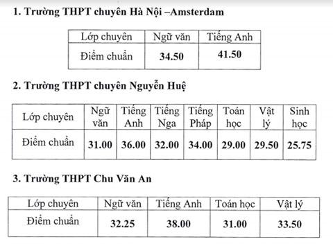 Hà Nội hạ điểm chuẩn vào lớp 10 THPT chuyên và hệ song bằng - 1