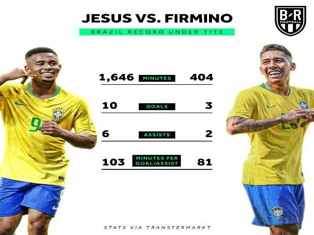 """Tứ kết World Cup, Brazil - Bỉ: Jesus đại chiến Lukaku & """"con bài tẩy"""" Firmino"""