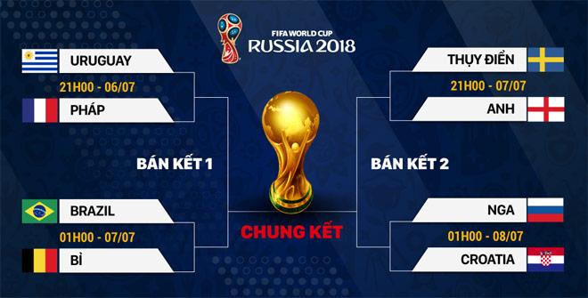 Tứ kết World Cup 2018: Long tranh hổ đấu - 1