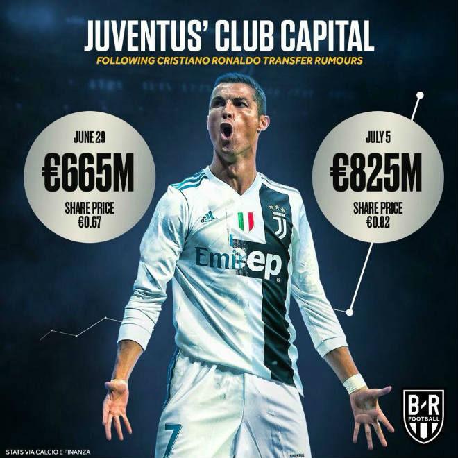 """Ronaldo sắp đến Juventus: """"Lão bà"""" mơ bá vương C1, Serie A thành """"thiên đường"""" - 1"""