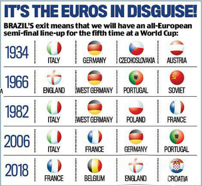 """Tứ kết World Cup: Châu Âu hóa """"trùm"""" thế giới, Neymar theo bước Messi – Ronaldo - 1"""