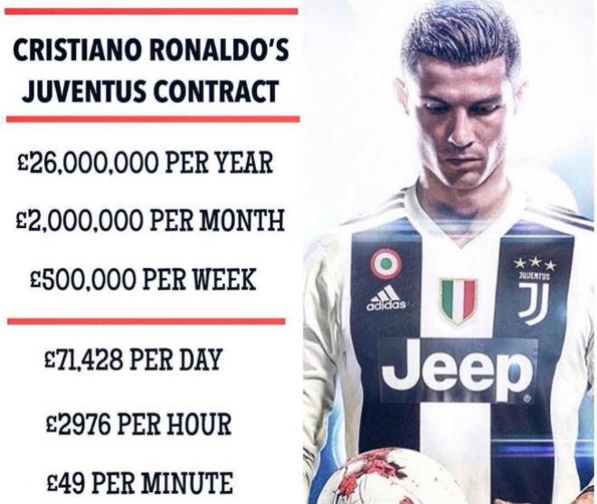 Ronaldo đến Juventus lương 2,5 tỷ VNĐ/ngày đang ăn chơi ở đâu? - 1