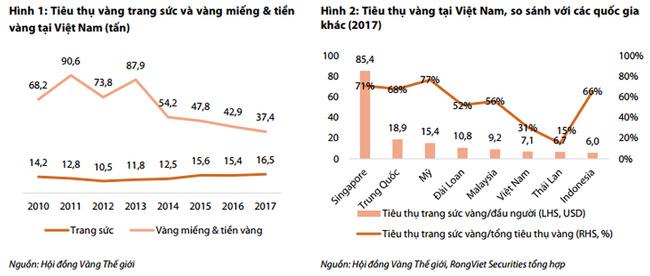 Việt Nam đứng thứ 14 thế giới về tiêu thụ vàng - 1