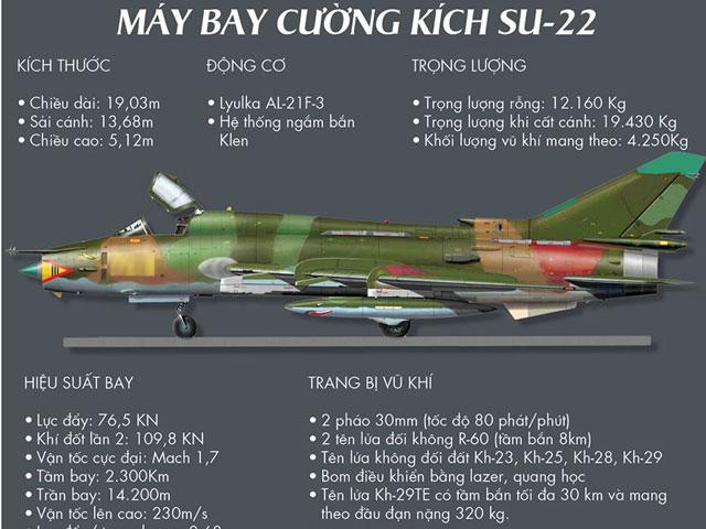 [Infographics] Cường kích Su-22 và bốn sự cố đáng tiếc