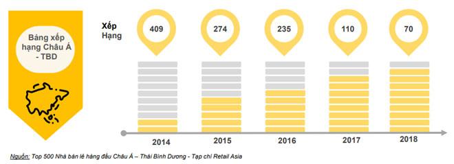 Đằng sau bảng xếp hạng 500 nhà bán lẻ lớn nhất Châu Á Thái Bình Dương - 1