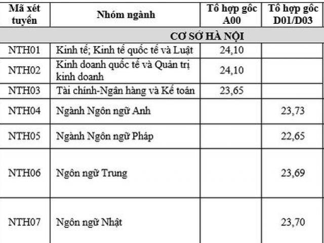 ĐH Ngoại thương công bố điểm chuẩn cao nhất 25,5 điểm