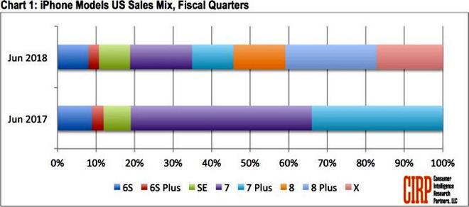 Không cần lo iPhone tăng giá, Apple vẫn tung iPhone LCD vào năm sau - 1