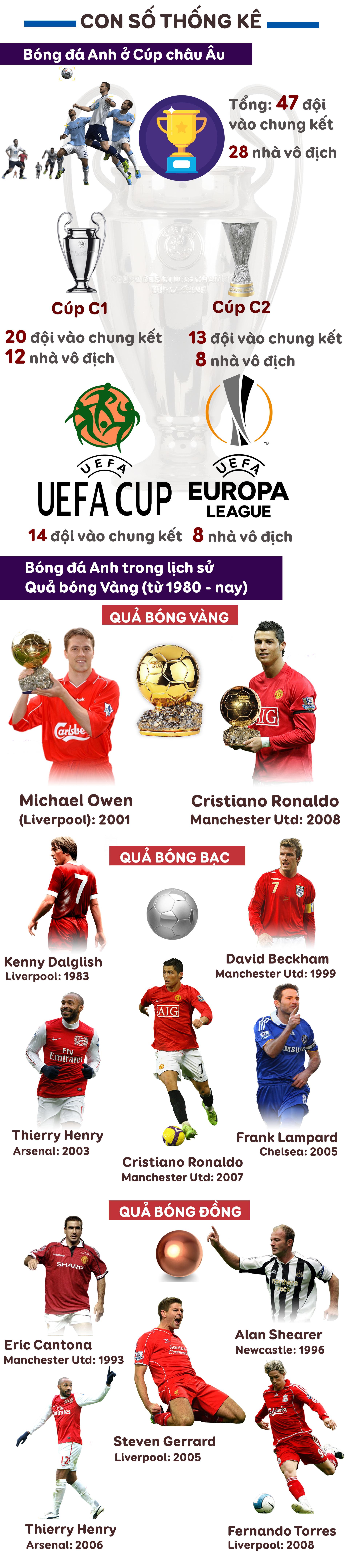Ngoại hạng Anh 10 năm giấc mơ bóng vàng: Siêu anh hùng kế tục Ronaldo, anh là ai? - 14