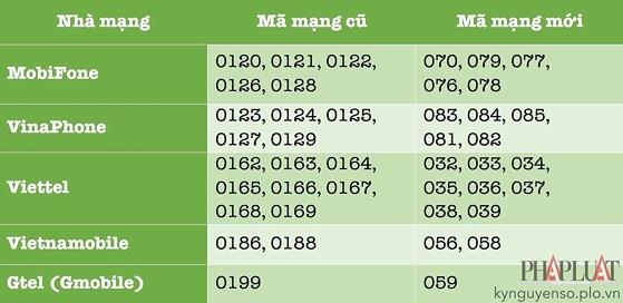 1 1533985322 107 width559height272 Cách chuyển đổi SIM 11 số thành 10 số