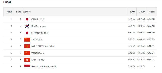 Ánh Viên bơi chung kết 400m hỗn hợp tại ASIAD: Hơn HCV SEA Games - 1
