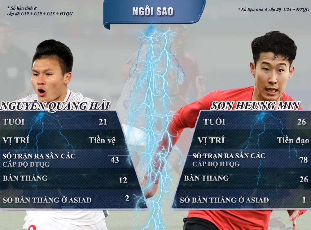 U23 Việt Nam - U23 Hàn Quốc: So tài siêu sao, tái lập siêu kì tích - 5