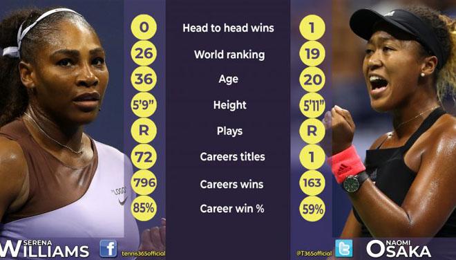 Chung kết US Open: Siêu kì tích và món nợ chờ Serena - 1