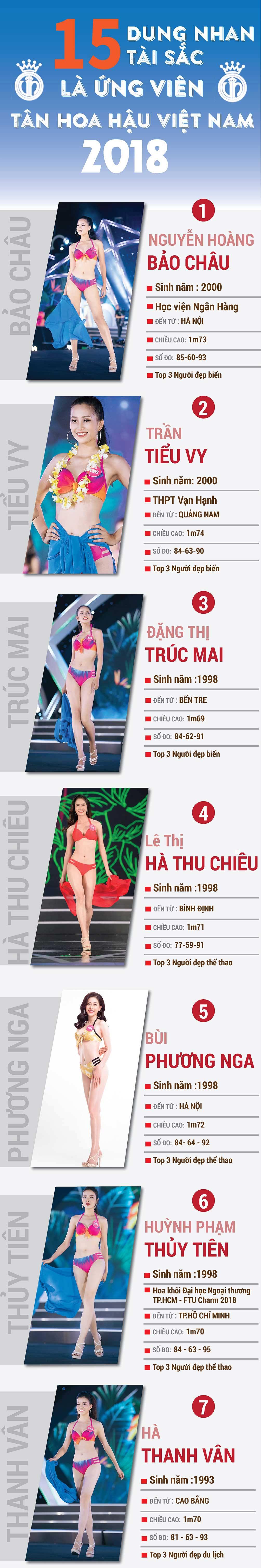 15 cô gái tiềm năng nhất Hoa hậu Việt Nam 2018 - 1