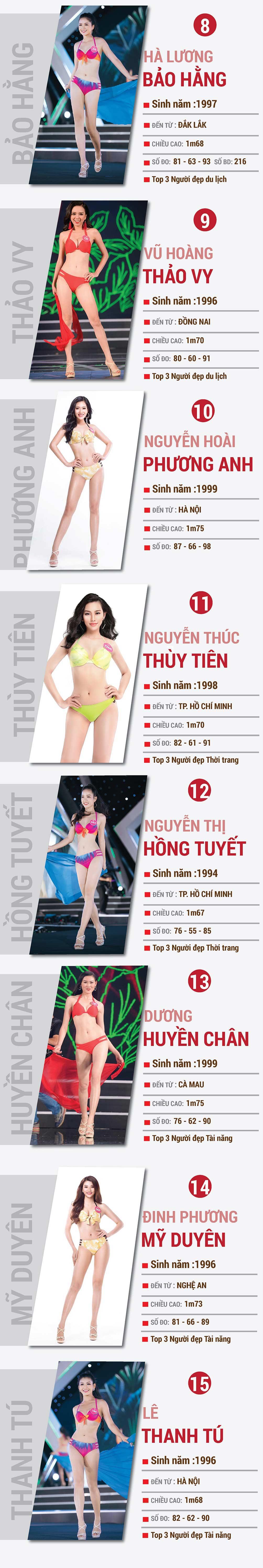15 cô gái tiềm năng nhất Hoa hậu Việt Nam 2018 - 2