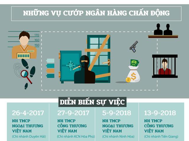 Infographic: Cướp ngân hàng - Chạy đâu cho thoát!