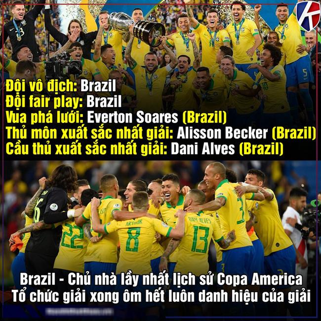 Brazil thống trị mọi giải thưởng tại Copa America 2019.