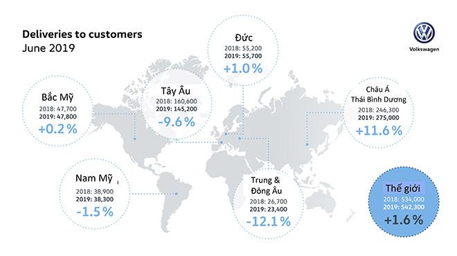 Volkswagen báo cáo doanh số bán hàng trong tháng 6/2019 trên toàn cầu. - 1