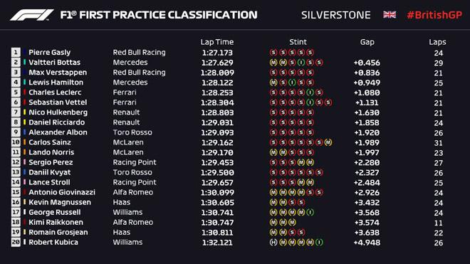 Đua xe F1, chạy thử British GP: Mercedes trở lại - 1