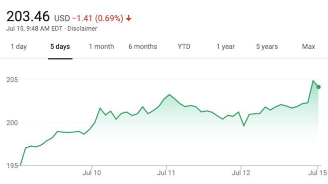 "Mark Zuckerberg vẫn ""bỏ túi"" cả tỷ đô dù Facebook vừa bị phạt 5 tỷ USD - 1"