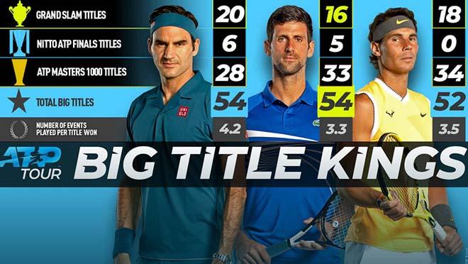 Hậu Wimbledon: Federer – Nadal – Djokovic tiếp tục quần chiến khi nào? - 1