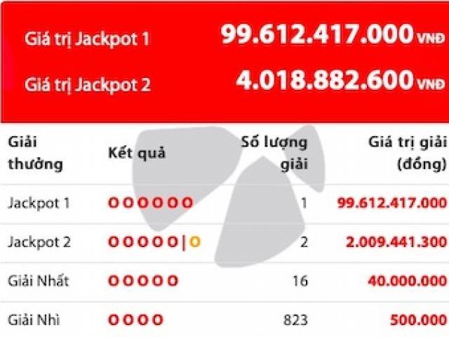 NÓNG: Vừa có người trúng jackpot 100 tỉ và hai người chia đôi jackpot 4 tỉ