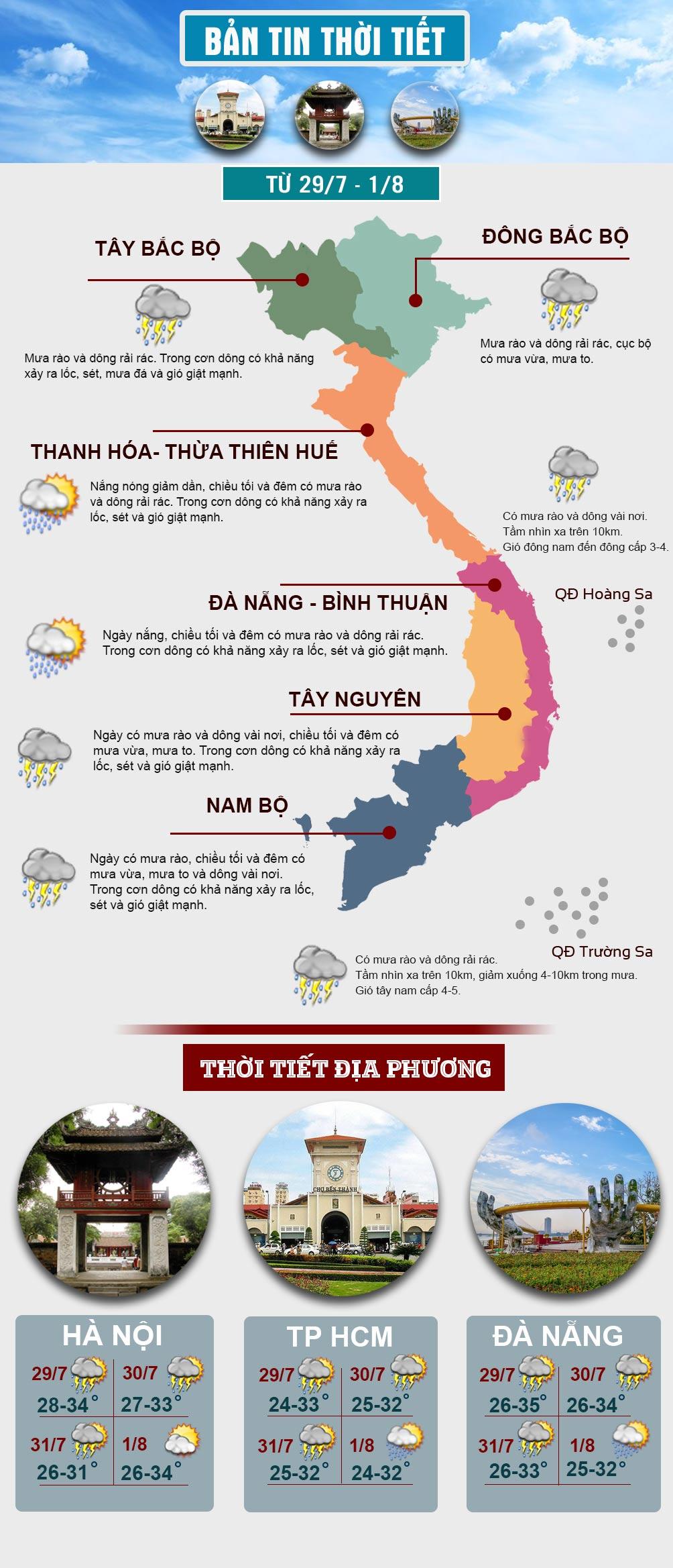 Miền Bắc mưa lớn diện rộng, miền Trung chấm dứt nắng nóng kéo dài - 1
