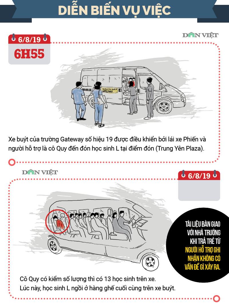 Infographic: Toàn cảnh vụ bé lớp 1 trường Gateway tử vong trên ô tô - 1