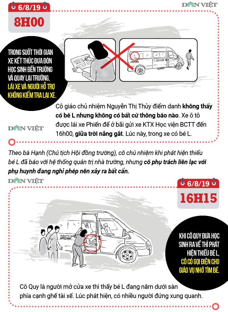 Infographic: Toàn cảnh vụ bé lớp 1 trường Gateway tử vong trên ô tô - 2