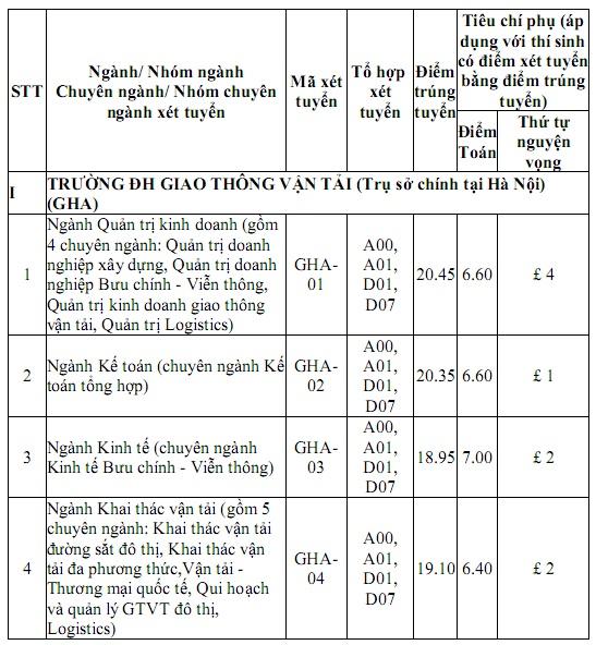 Trường Đại học Giao thông vận tải Hà Nội, ĐH Giao thông vận tải TP.HCM công bố điểm trúng tuyển - 1