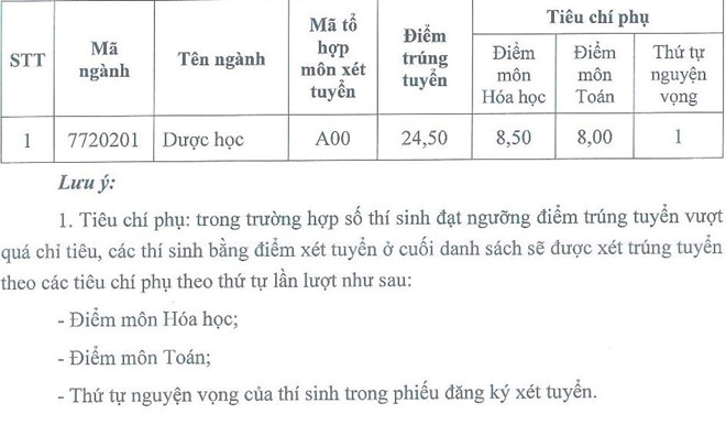 Điểm chuẩn Đại học Dược Hà Nội, Đại học Y Dược TP.HCM - 1