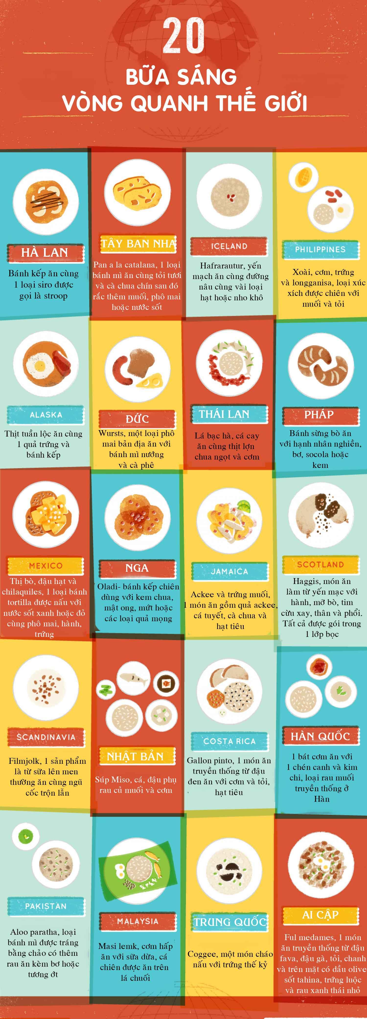 Các nước trên thế giới ăn gì vào bữa sáng? - 1