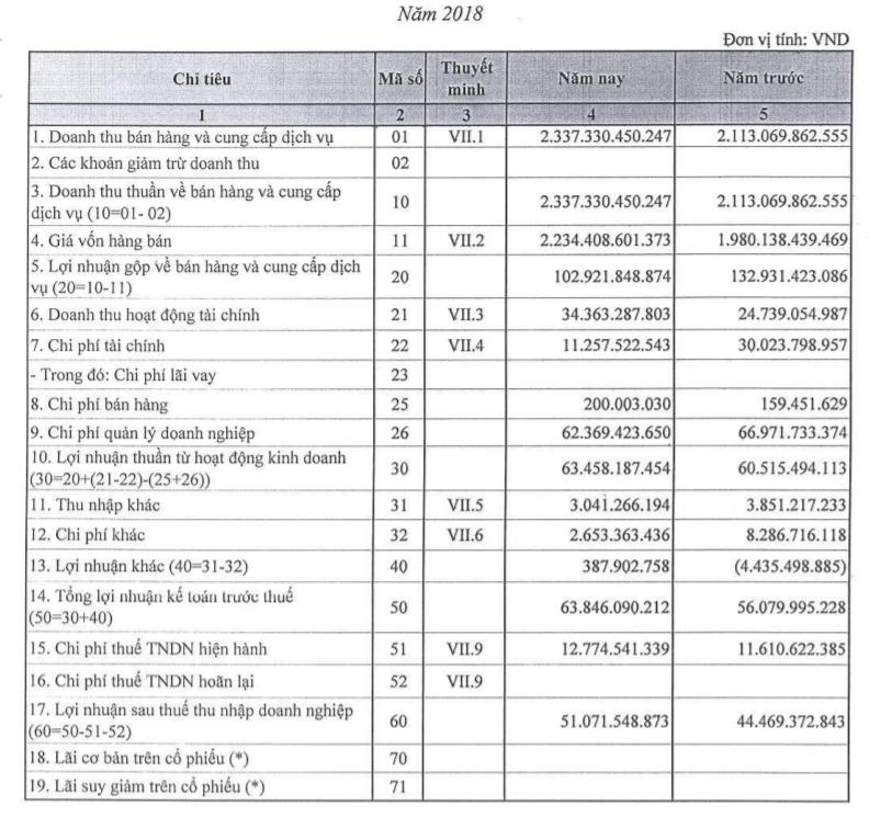 Vì sao Nhà máy in tiền Quốc gia báo lỗ ròng hơn 11 tỷ đồng trong 6 thá.ng đ.ầu năm 2019? - 1
