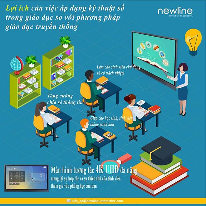 Màn hình tương tác thông minh Newline thiết bị cần thiết cho giáo dục và các doanh nghiệp - 1