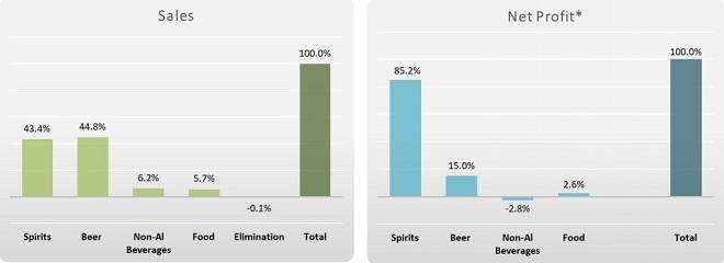 Bất ngờ về nguồn lợi nhuận của ông chủ bia Sài Gòn - 1