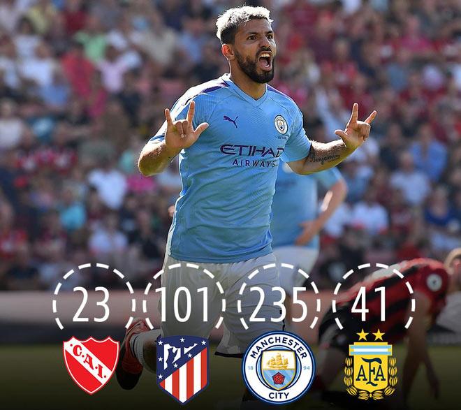 Tin HOT bóng đá sáng 26/8: Aguero cán mốc 400 bàn thắng - 1