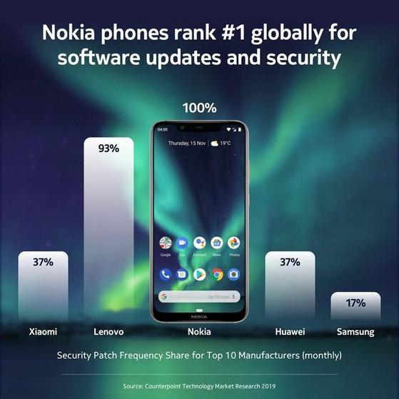Hãng điện thoại nào cập nhật phần mềm nhanh nhất? - 1