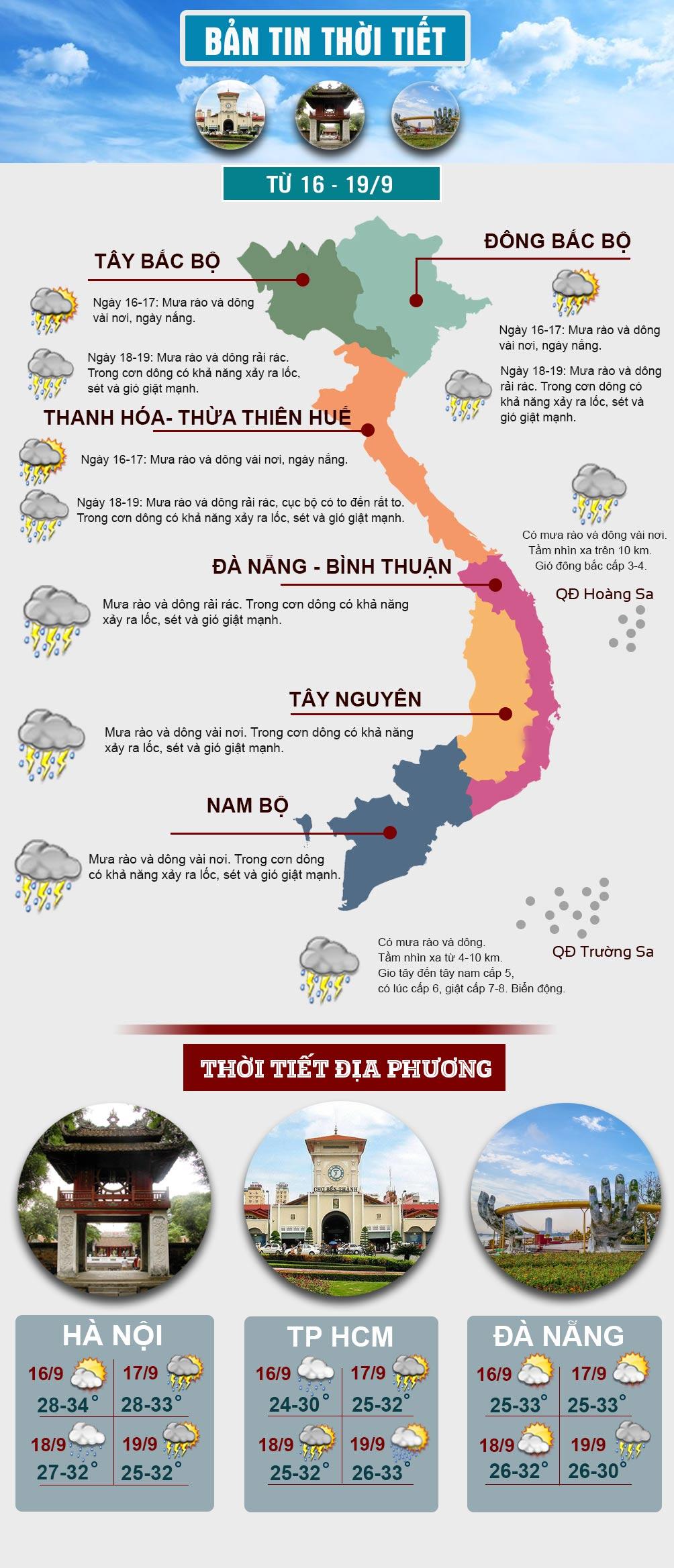 Đầu tuần, miền Bắc nắng oi, miền Nam vẫn mưa lụt - 1