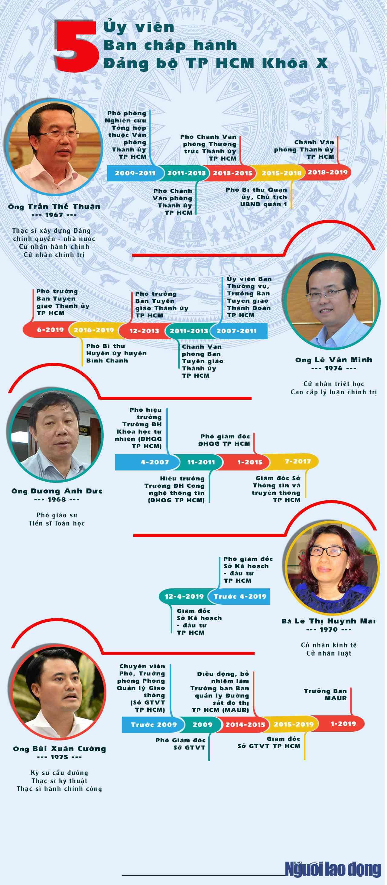 [Infographic] Chân dung 5 ủy viên BCH Đảng bộ TP HCM được Ban Bí thư chỉ định bổ sung - 1
