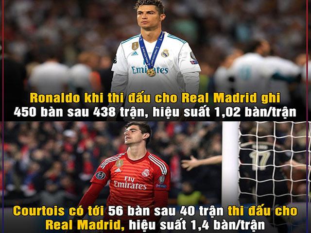 Ảnh chế: Anti-fan chế giễu Courtois sau thất bại của Real Madrid