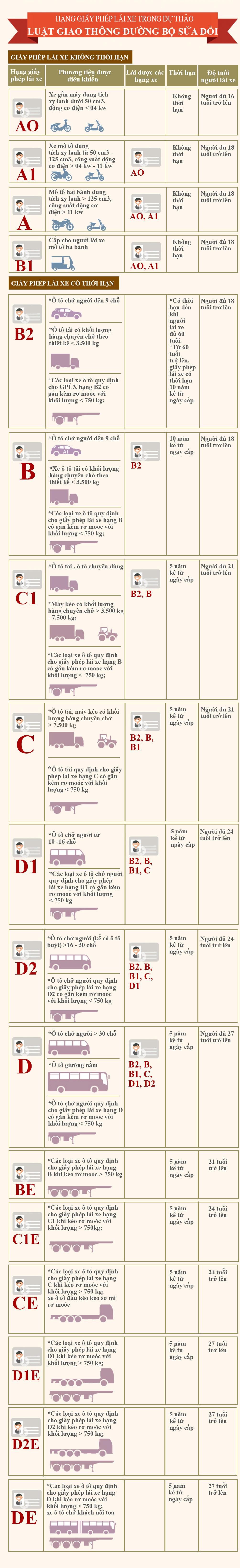 Infographic: Hạng bằng lái và loại xe được lái trong dự thảo Luật Giao thông đường bộ sửa đổi - 1