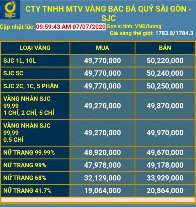 Vì sao giá vàng SJC dễ dàng vượt mốc 50 triệu đồng/lượng? - 1