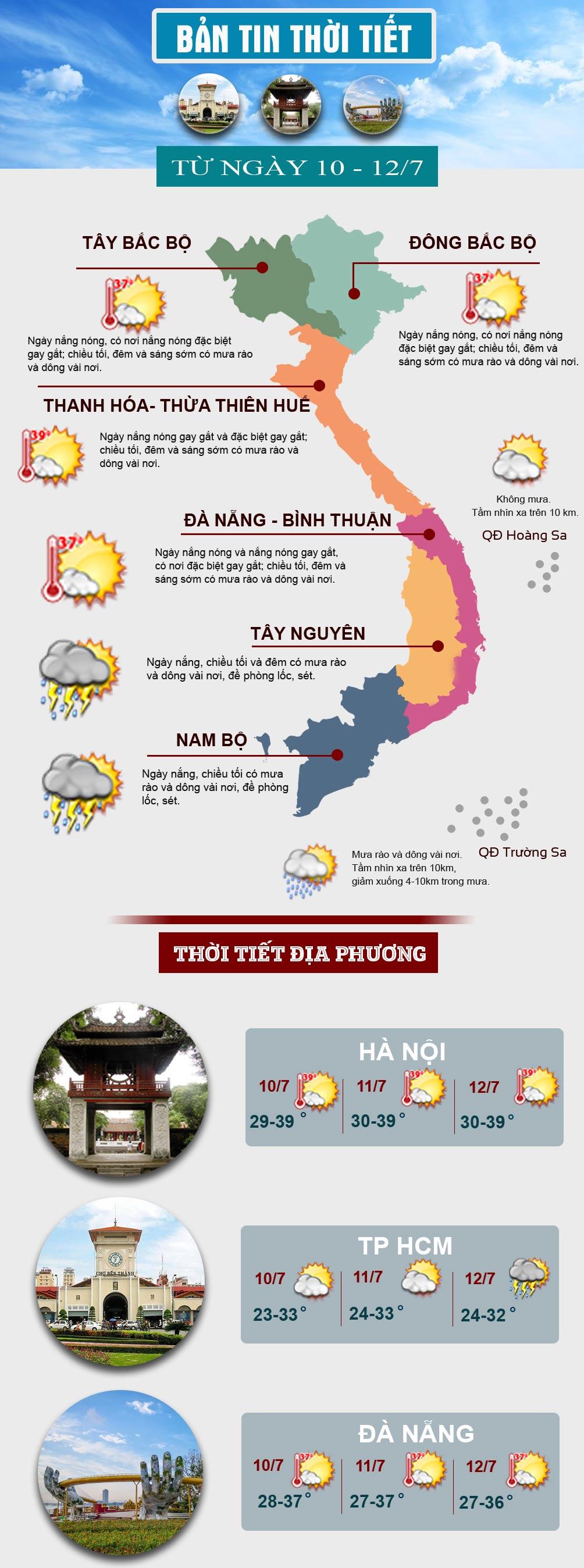Miền Bắc và miền Trung tiếp tục tăng nhiệt, nắng nóng có nơi trên 40 độ C - 1