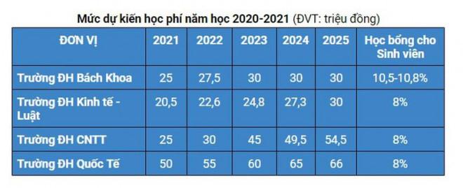 4 trường đại học tại TP.HCM sẽ tăng mạnh học phí từ năm 2021 - 1