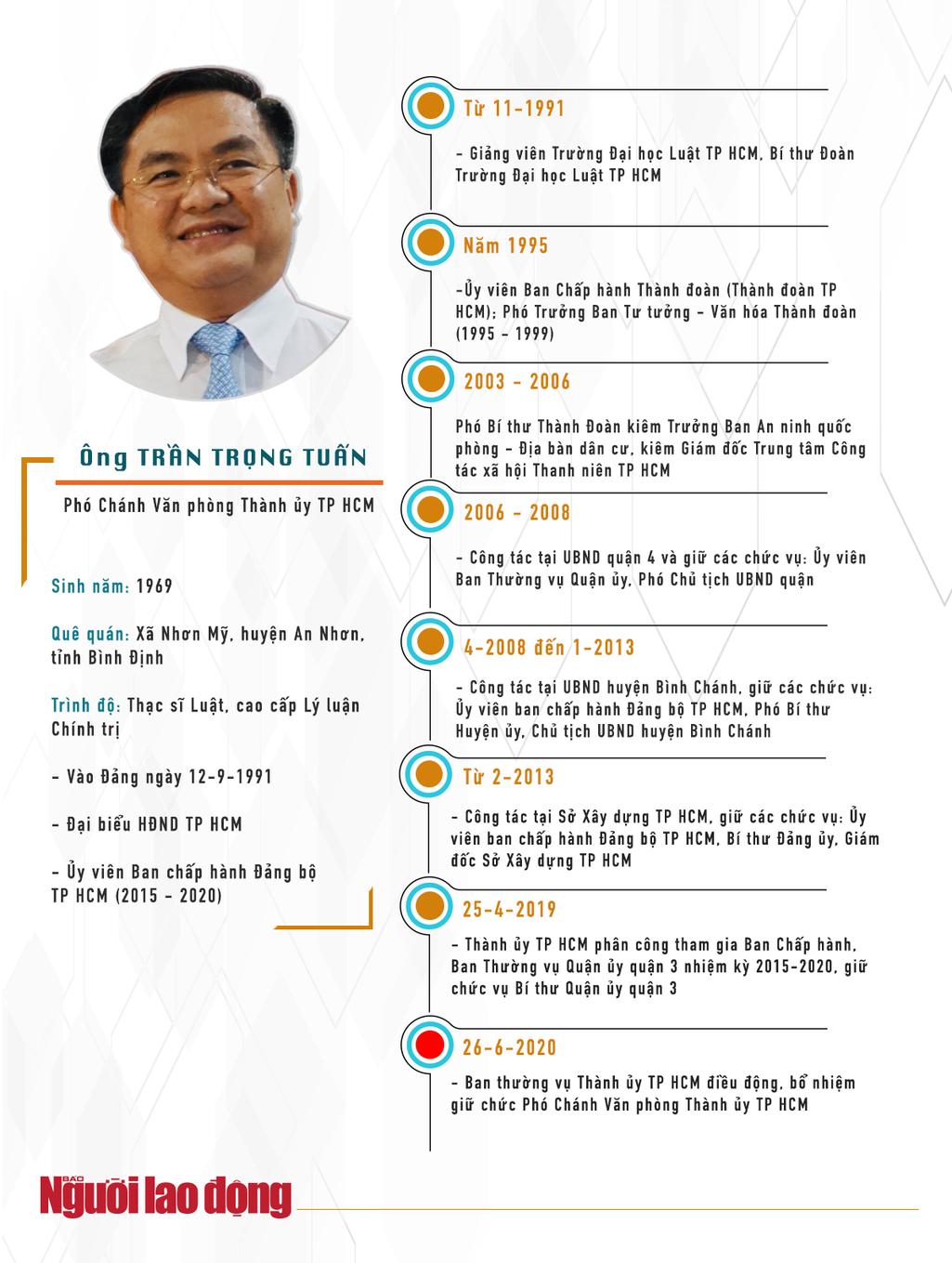 """[Infographic] """"Quan lộ"""" của ông Trần Vĩnh Tuyến và ông Trần Trọng Tuấn - 2"""